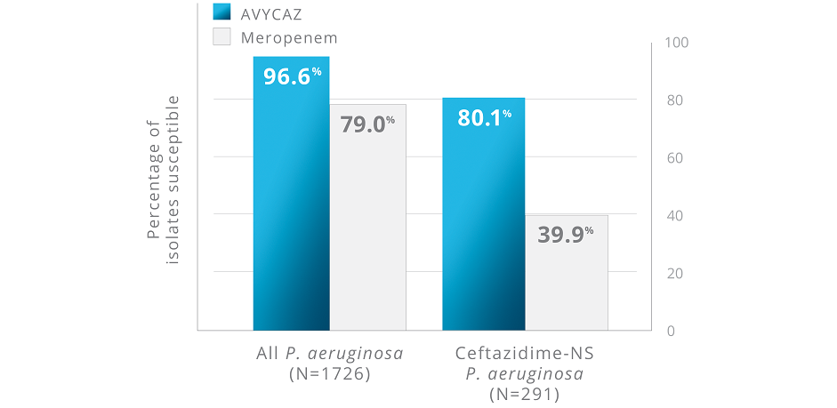 Bar graph of data on how AVYCAZ demonstrated 98% susceptibility against P. aeruginosa