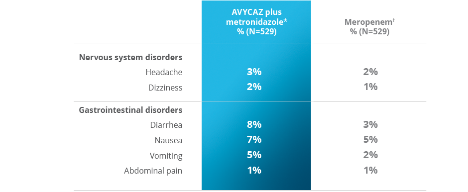 Chart of selected adverse reactions in 1% or more of patients in Phase 3 cIAI trial