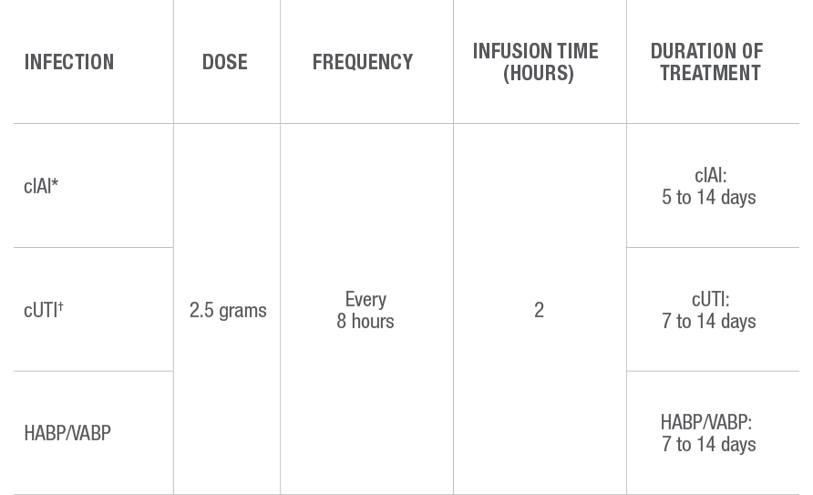 Chart showing dosing in patients with renal impairment
