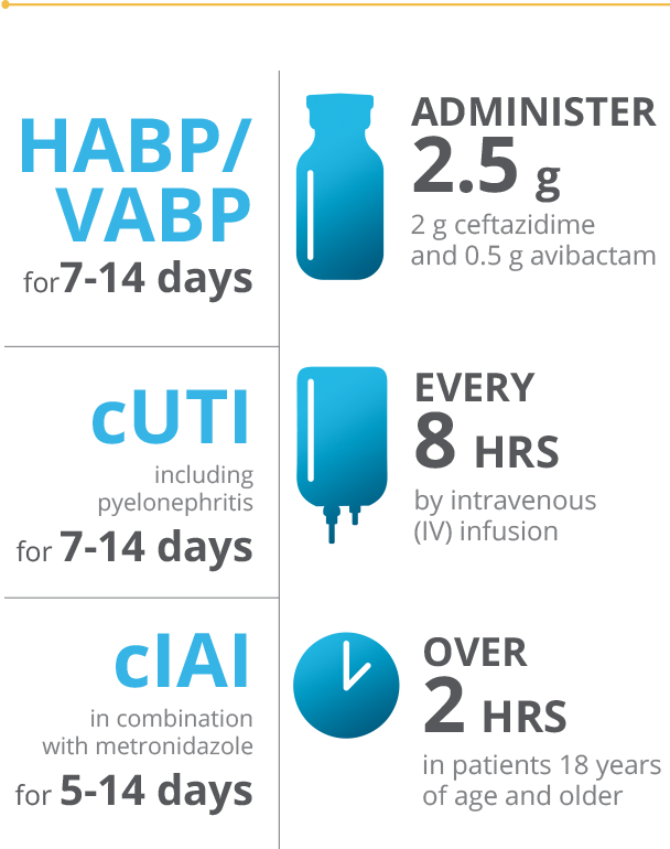 Infographic of AVYCAZ dosing by indication for patients with normal renal function