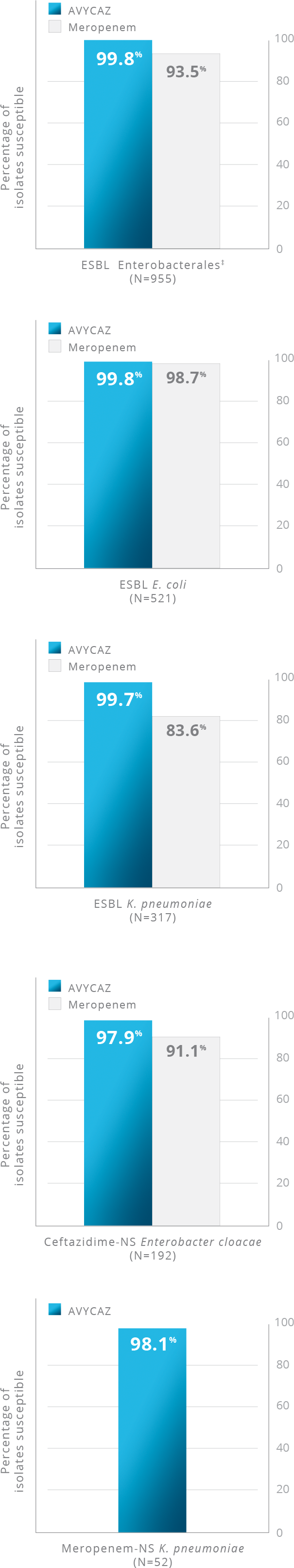 Bar graph showing AVYCAZ demonstrated >99% susceptibility against K. pneumoniae, including isolates producing ESBLs