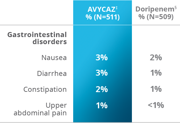 Chart of selected adverse drug reactions in 5% or more of patients in the Phase 2 cUTI trial