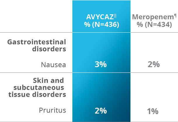 INCIDENCE OF SELECTED ADVERSE DRUG REACTIONS OCCURRING IN 1% OR MORE OF PATIENTS RECEIVING AVYCAZ IN THE PHASE 3 HABP/VABP TRIAL